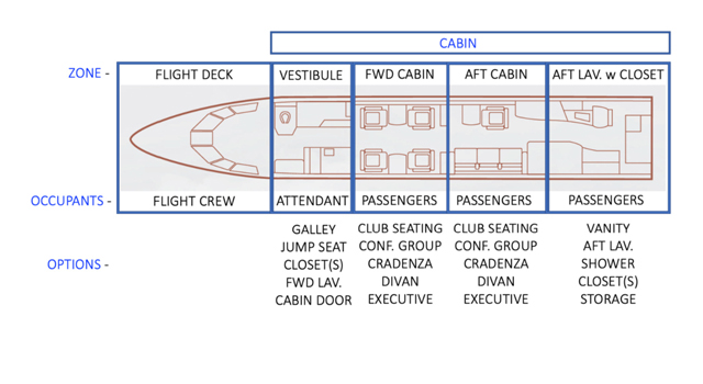 A typical business jet's cabin layout and zones