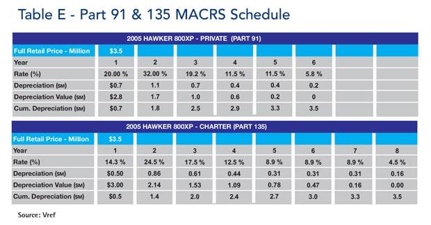 Table E - Part 91 & MACRS Schedule