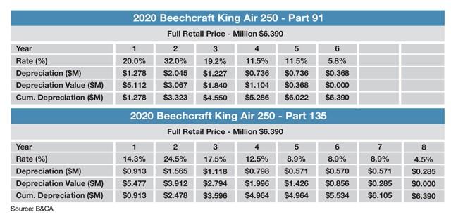 Beechcraft King Air 250 Sample MACRS Schedule