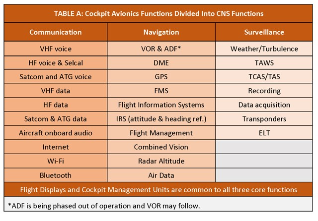 Cockpit avionics functions divided into CNS functions