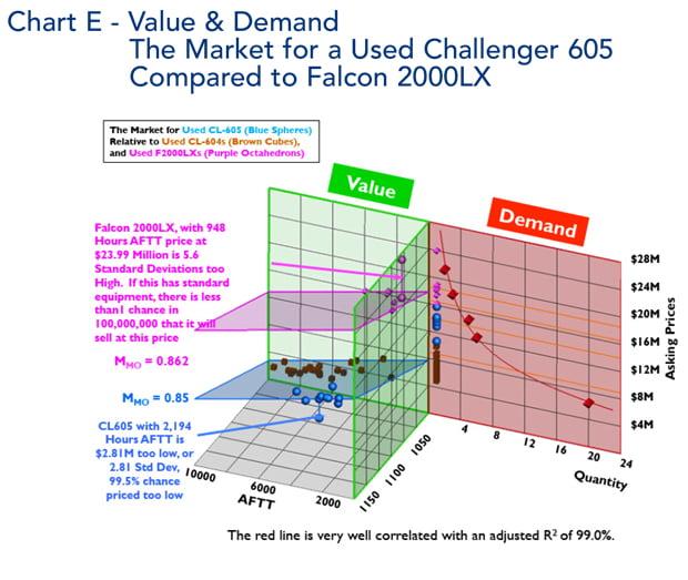 Bombardier Challenger 605 jet Value Comparison