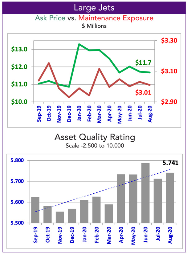 Asset Insight Large Jet Quality Rating for October 2020