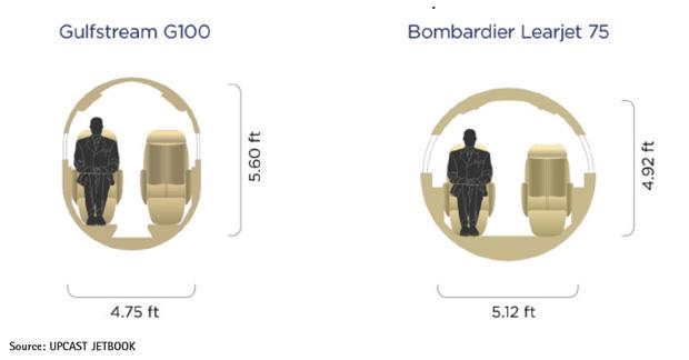 Bombardier Learjet 75 vs Gulfstream G100 Cabin Comparison