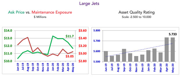 Asset Insight May 2020 Large Jet Maintenance Condition