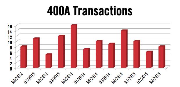 Beechjet 400A Transactions