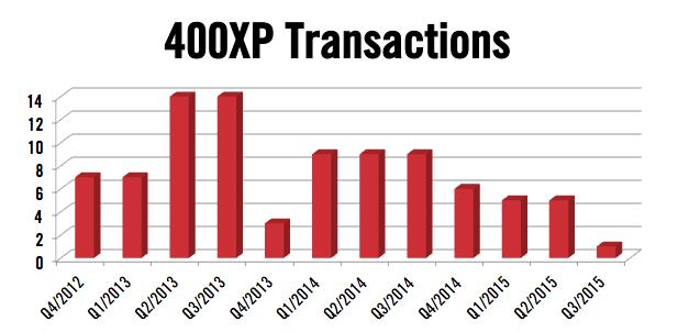 Hawker 400XP Transactions