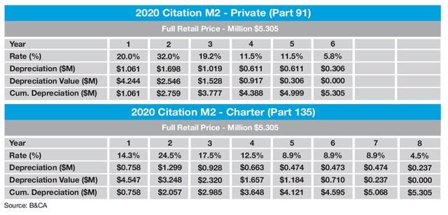 Cessna Citation M2 Sample MACRS Depreciation Schedule