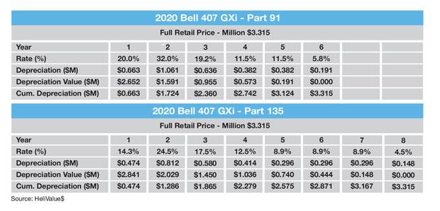Bell 407 GXi MACRS Tax Schedule