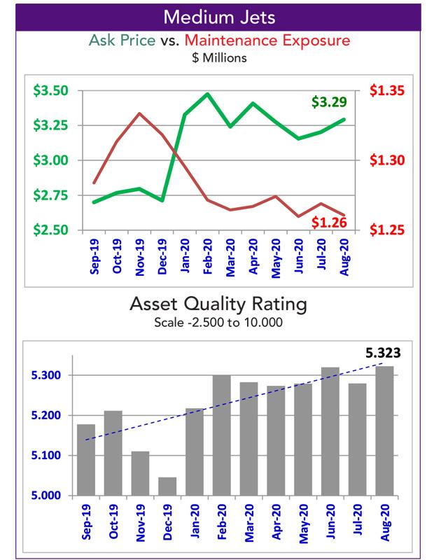 Asset Insight Medium Jet Quality Rating for October 2020