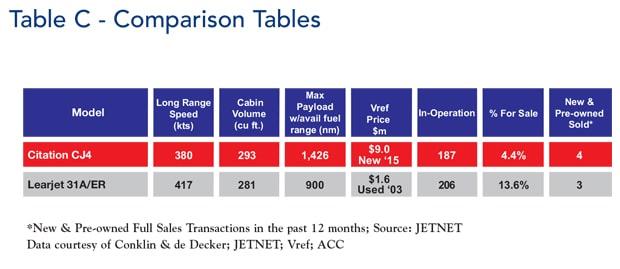 CJ4 vs Learjet 31A/Er comparison table