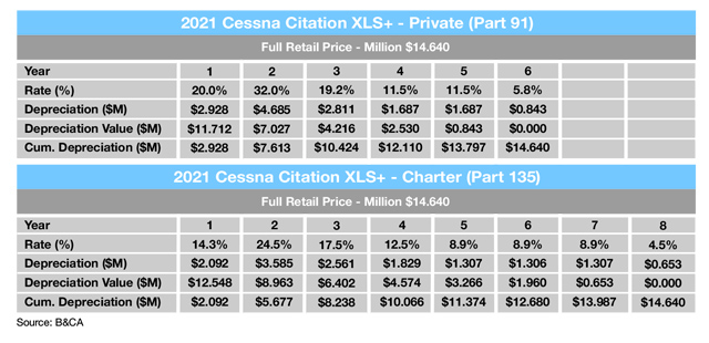 Sample Tax Depreciation Schedule for Cessna Citation XLS+