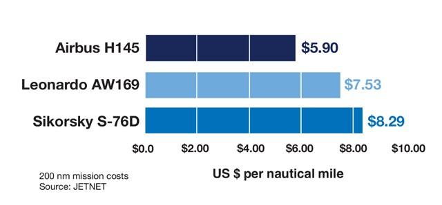 Airbus H145 vs Sikorsky S-76D vs Leonardo AW169 Cost Per Mile Comparison