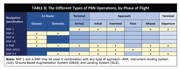 Tbale B: Different types of PBN operations