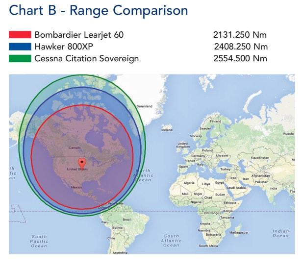 Learjet 60 vs Hawker 800XP vs Citation Soverign Range Comparison