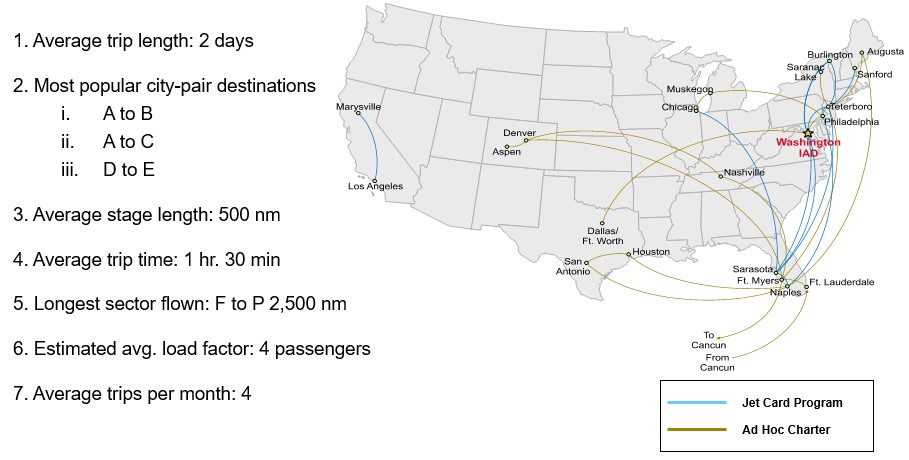 Jet Card Program & Ad-hoc Charter Trip Assessment