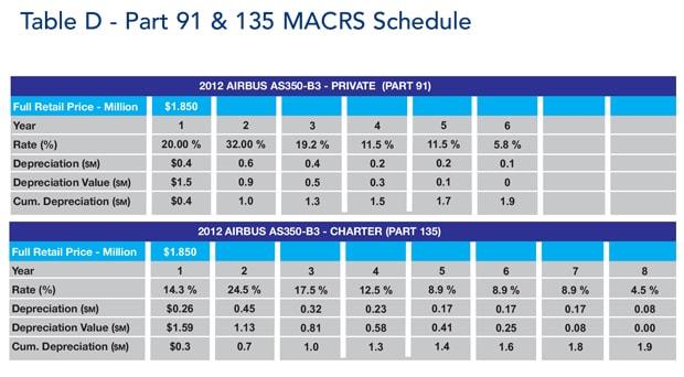 Part 91 & 135 MACRS Schedule