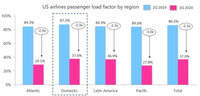 US Airline passenger load by region - Q2 2020