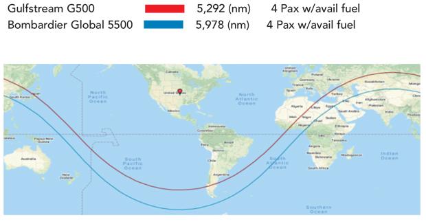 Gulfstream G500 vs Bombardier Global 5500 Range Comparison