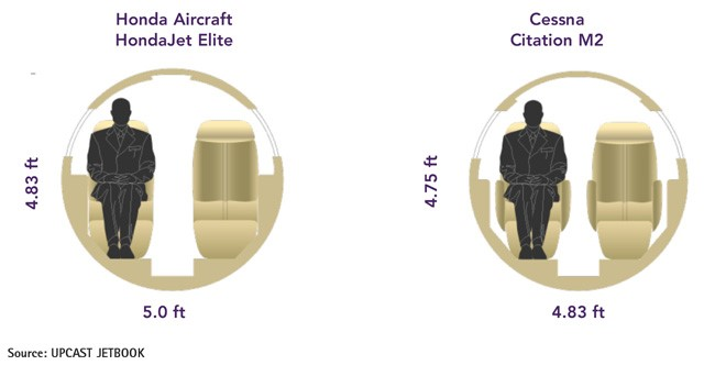 HondaJet Elite versus Cessna Citation M2 Cabin Comparison