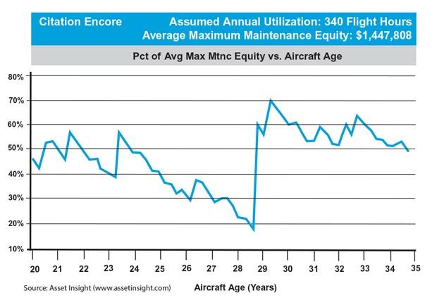Cessna Citation Encore Average Maintenance Equity