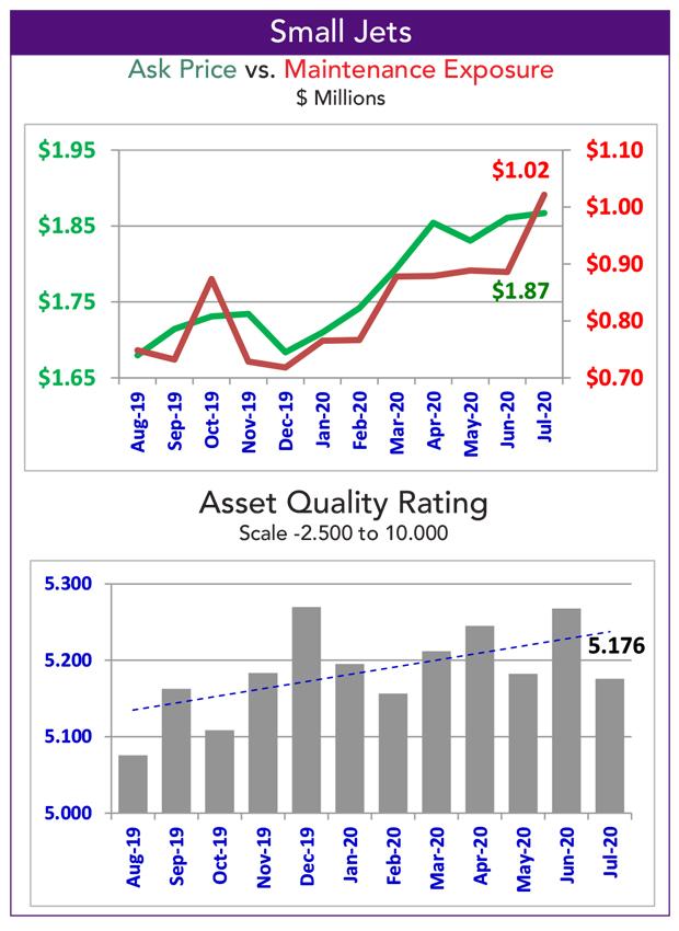 Asset Insight Small Jet Fleet Overview Data - July 2020