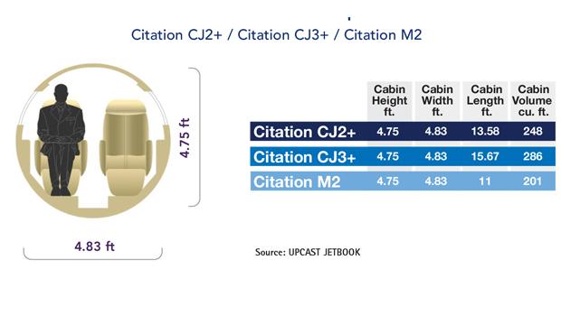 Cessna Citation CJ2+ vs CJ3+ vs M2 Cabin Comparison