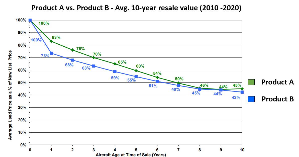 Example residual value impact in BizJets