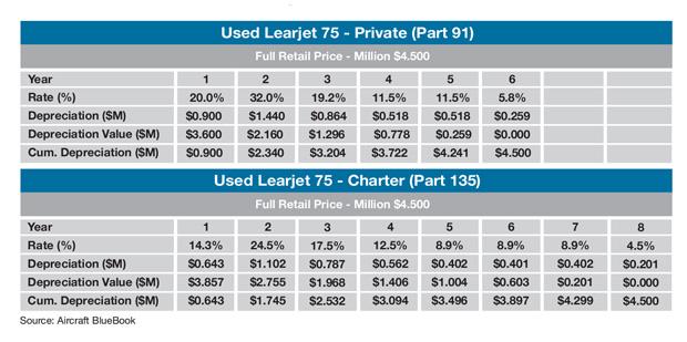 Bombardier Learjet 75 Sample Tax Depreciation Schedule