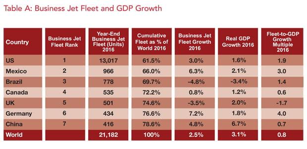 Global Business Jet Fleet vs GDP Growth