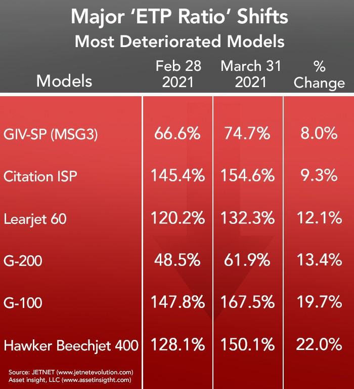Asset Insight Most Deteriorated Business Aircraft Models - March 2021