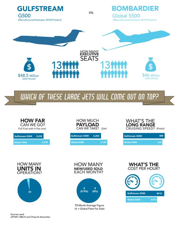 Gulfstream G500 vs Bombrdier Global 5500 Comparison Infographic