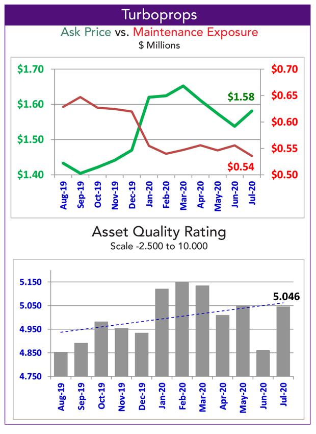 Asset Insight Turboprop Fleet Overview Data - July 2020