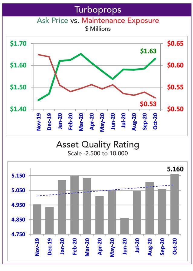 Asset Insight October 2020 Turboprop fleet maintenance exposure