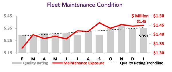 Asset Insight Business Aircraft Fleet Maintenance condition - January 2021
