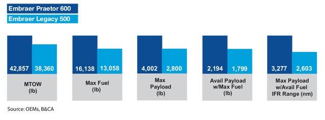 Embraer Praetor 600 vs Embraer Legacy 500 Payload Comparison