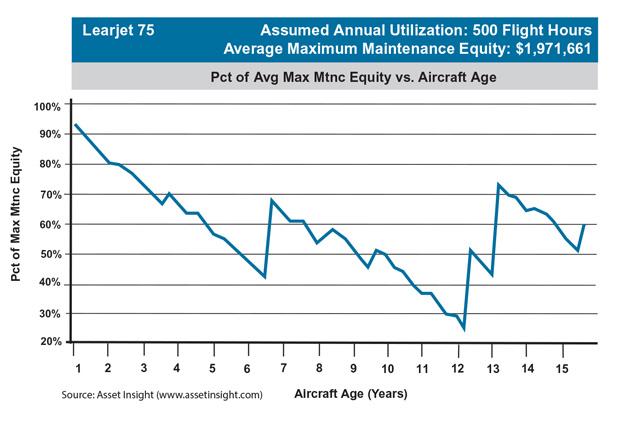 Bombardier Learjet 75 Maintenance Equity Trend