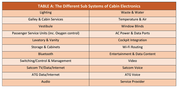 Table depicting the different sub-systems of aircraft cabin electronics