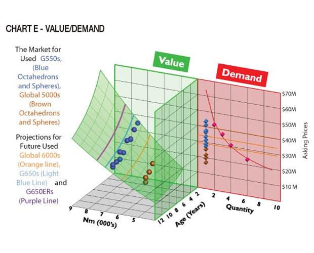 Chart E Value/Demand