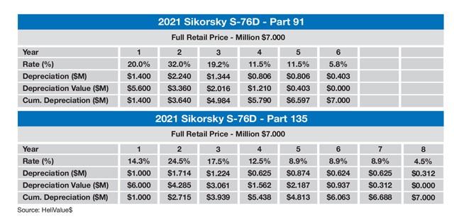 Sikorsky S-76D Sample MACRS Tax Schedule