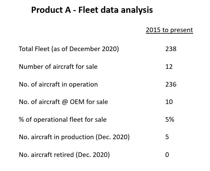 Typical Mid-Size Jet fleet analysis data