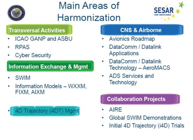 FAA & SESAR Harmonization