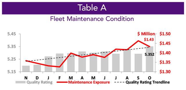 Asset Insight October 2020 Business Aircraft Fleet Maintenance Condition