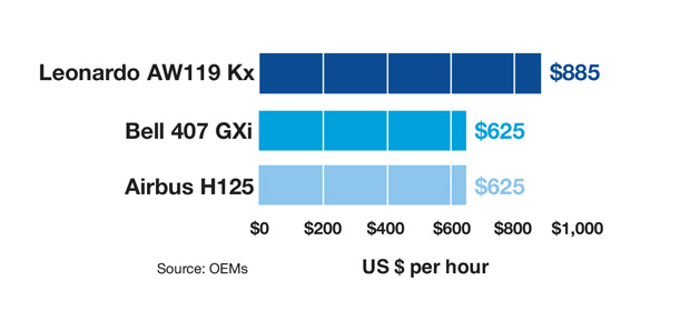Leonardo AW119 Kx vs Bell 407 GXi vs Airbus H125 Operating Cost Comparison