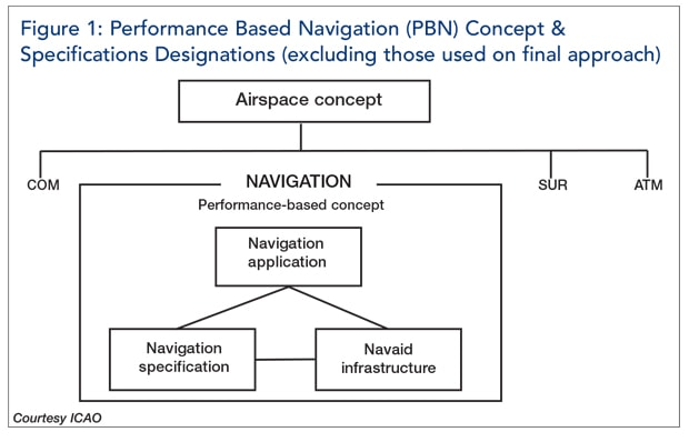 Figure 1: Performance based navigation