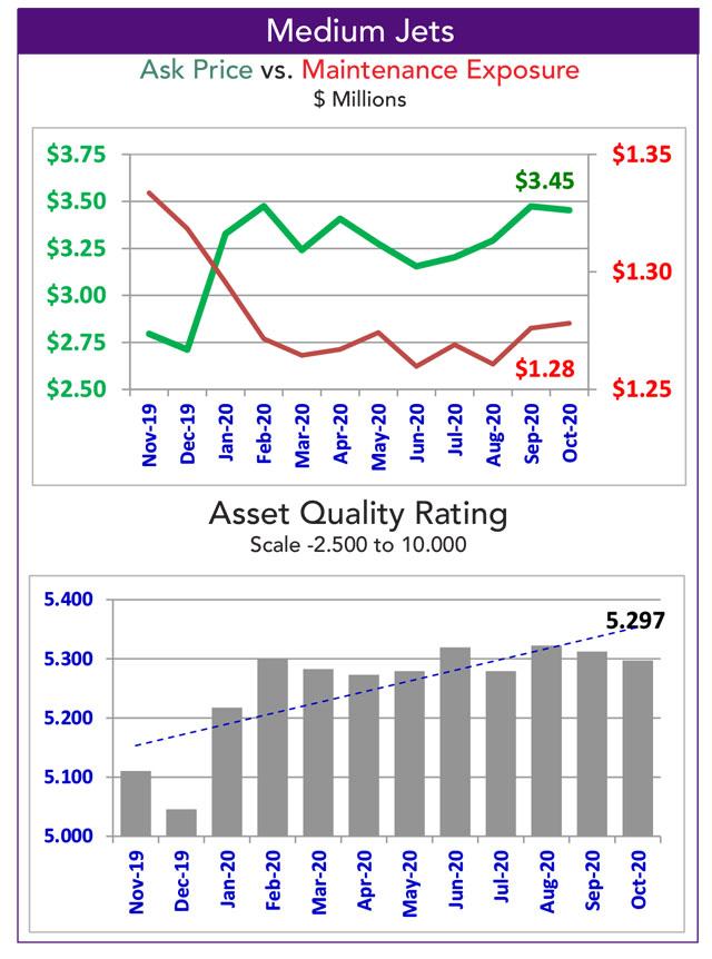 Asset Insight October 2020 Medium Jet fleet maintenance exposure