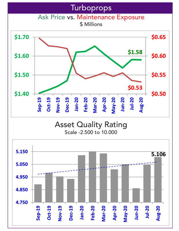 Asset Insight Turboprop Quality Rating for October 2020