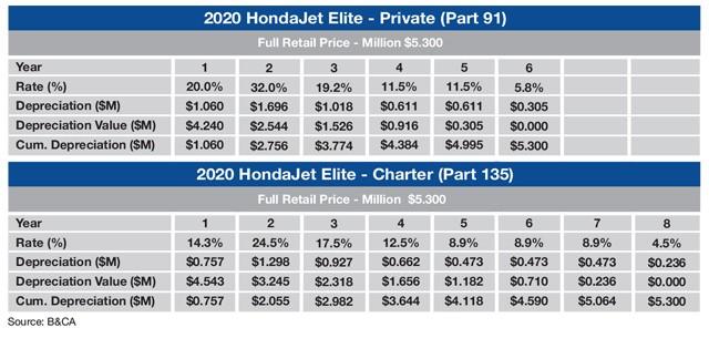 HondaJet Elite Sample MACRS Depreciation Schedule