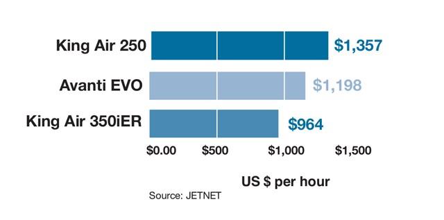 Beechcraft King Air 350iER vs Piaggio Avanti EVO vs King Air 250 Variable Cost Comparison