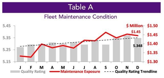 Asset Insight Tracked Used Jet Fleet Maintenance Condition - December 2020