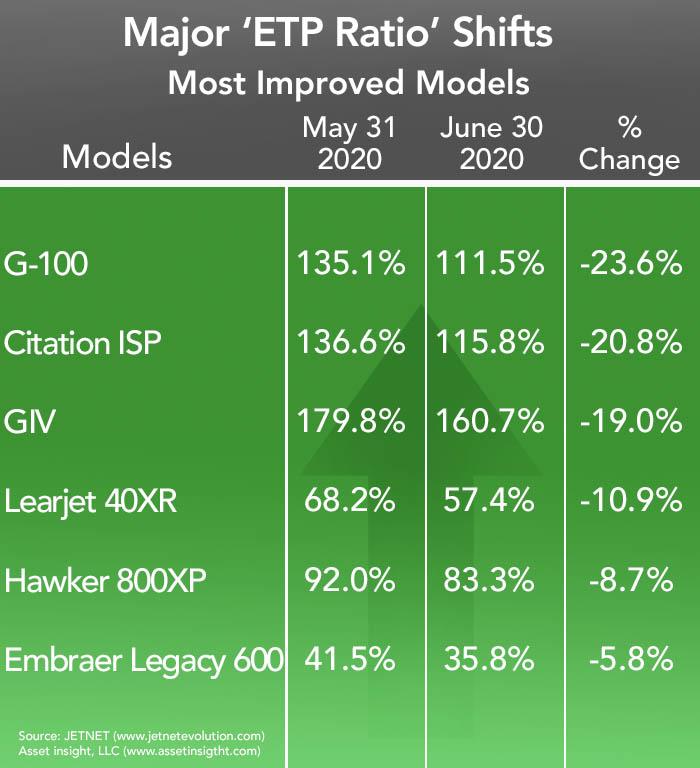 Asset Insight - Most Improved Aircraft June 2020